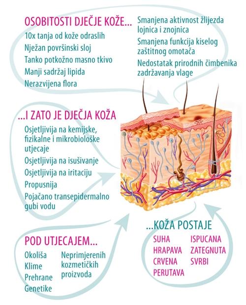 osobitost djecje koze biovitalis