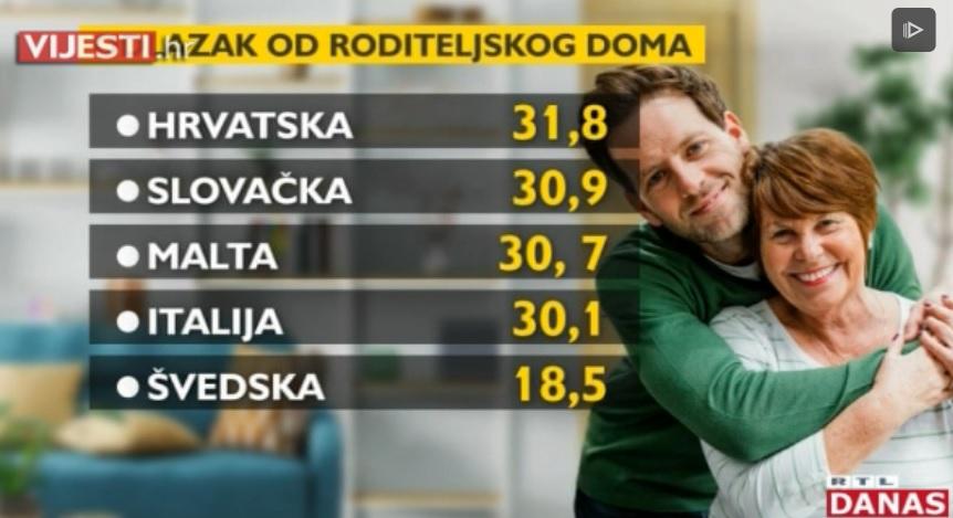 Hrvati se najsporije osamostaljuju od roditelja, tek s 31,8 godina